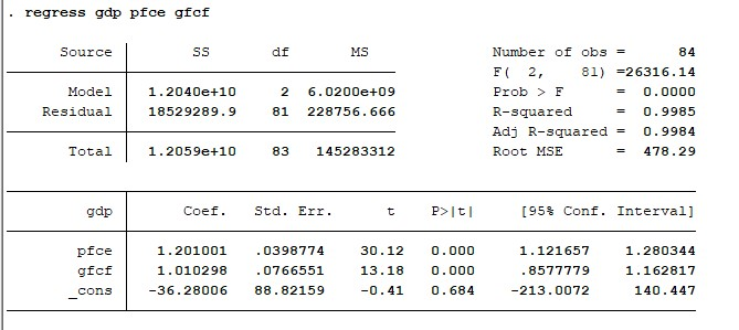 Figure 3: Regression results using vif command in STATA