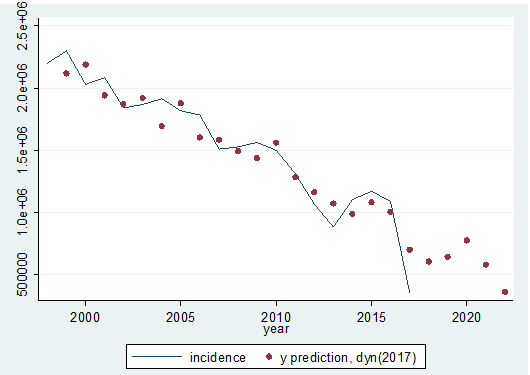 Graph of the actual malaria incidences trend with the predicted values