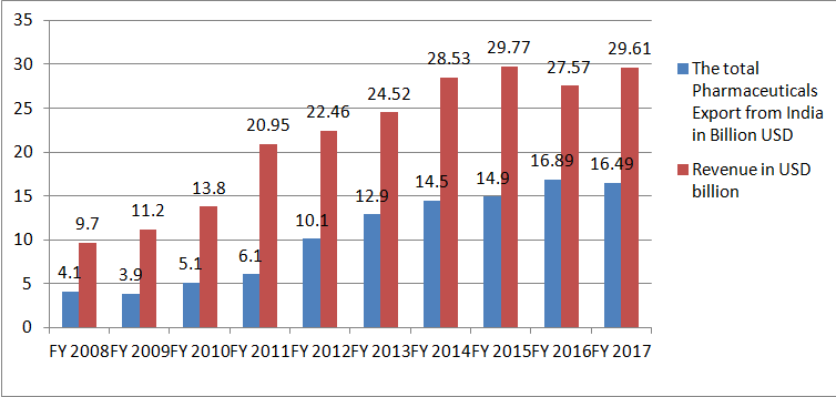 Market size of Indian pharmaceutical industry and export revenue (IBEF, 2018)