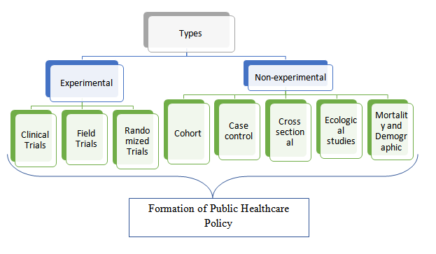 Types of epidemiological studies responsible for public healthcare policy development (Rogers & Weiss, 2016)