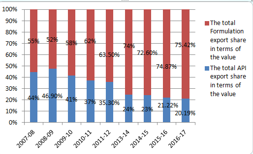 The export share percentage of API and Formulation produced by Indian pharmaceutical market (AIOCD, 2018)