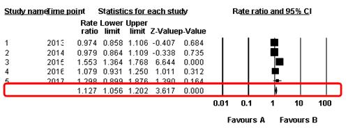 Policy efficacy 2013-2017