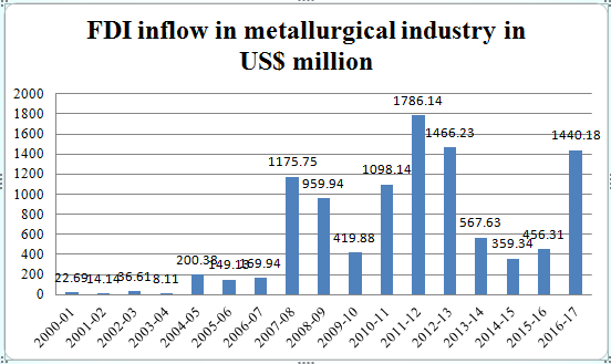 Figure 2: FDI inflow in Metallurgical industry in India (Source: Department of Industrial Policy and Promotion, Ministry of Commerce and Industry).
