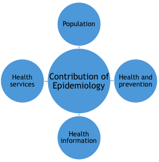 The contribution of epidemiology to health care policies