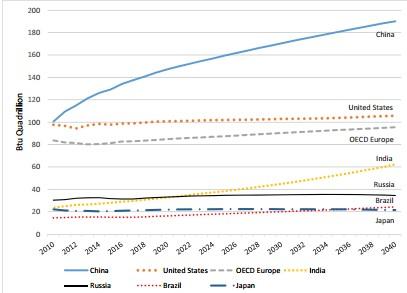 Figure 2: Projected non-renewable energy consumption by 2040 (Henderson et al., 2017)