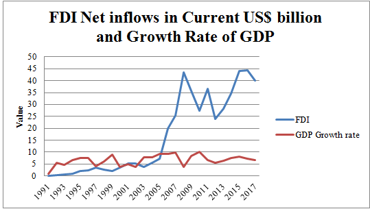 Figure 10: Net inflow of FDI and Growth Rate of GDP in India (Source: World Bank)