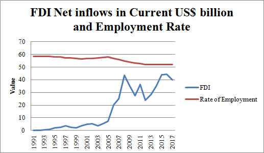 Figure 5: Net FDI inflow and Employment Rate in India (Source: World Bank)