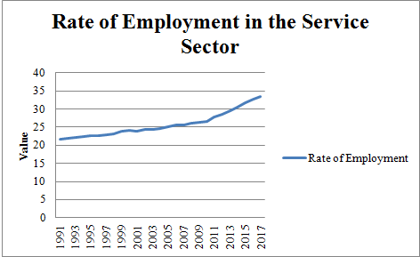 Figure 6: Employment Rate in the service sector in India (Source: World Bank)