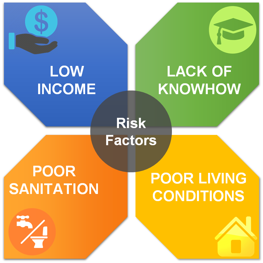 Risk factors of malaria in India