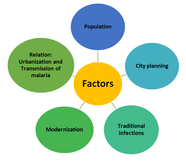 Factors of urbanization influence malaria prevalence in India