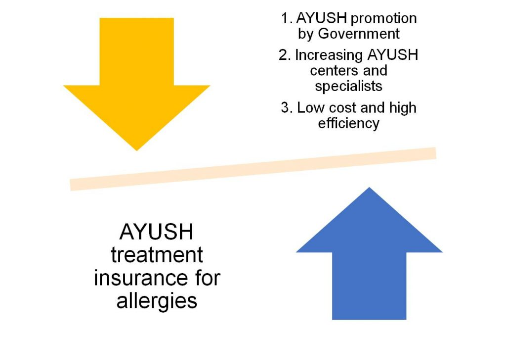 AYUSH treatment health insurance for allergic conditions