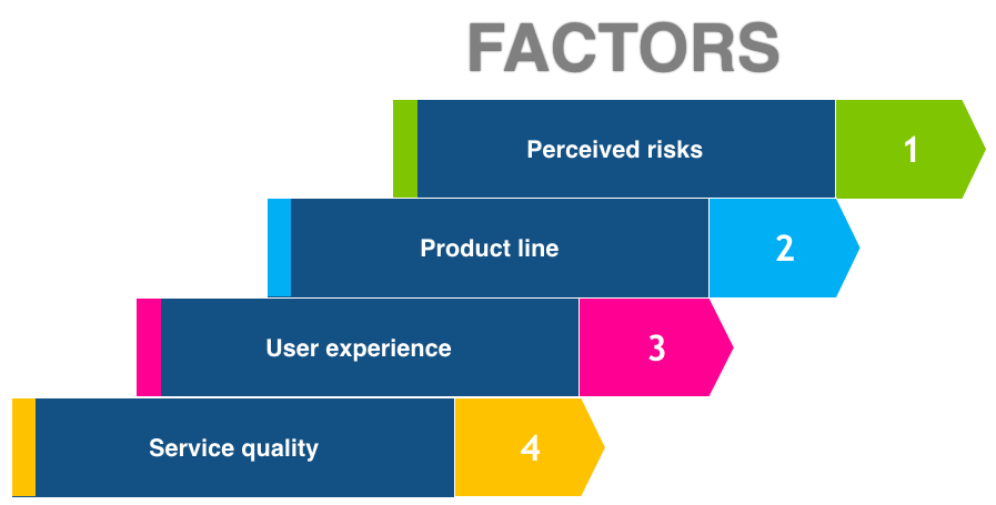 Figure 1: Factors affecting online consumer behaviour towards shopping