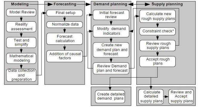 Demand management planning process in supply chain